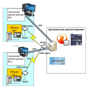 схема системы диспетчеризации